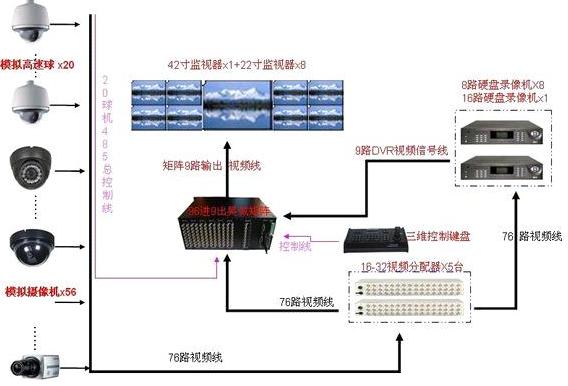 电视的连接方式电路图_硬盘录像机跟视频矩阵如何连接的?